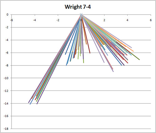Wright Break Angle 7-4