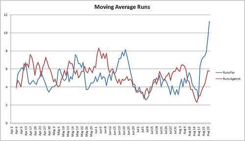 Moving Average Runs