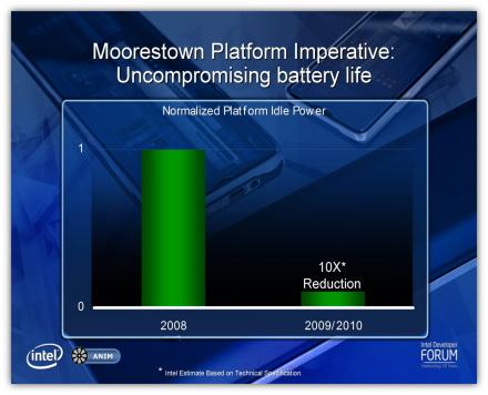 MooresTown Platform - Consumo ridotto di 10x