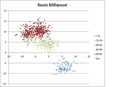 Kevin Millwood Both Breaks vs Speed
