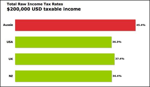 tax USD $200,000