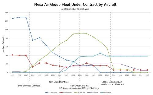 Mesa Fleet by Aircraft Type