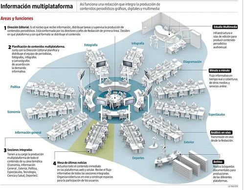 La Nación - Redaccción integrada
