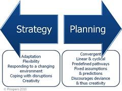 Strategic planning: an oxymoron?