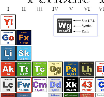 FrostWire on the periodic table of the internet