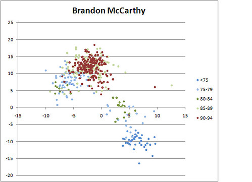 Brandon McCarthy Both Breaks vs Speed