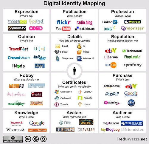 Fred Cavazza on Digital Identity Mapping by Anyaka