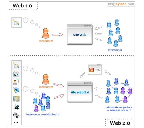 Web 2.0 explicada gráficamente