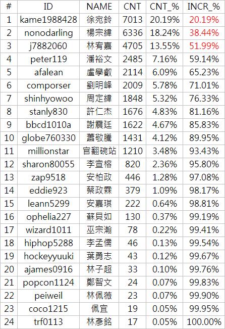 20070625_rankstar-table
