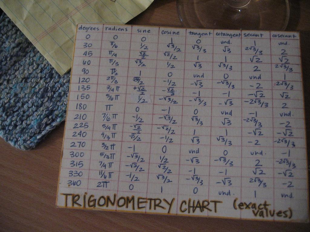 trig chart