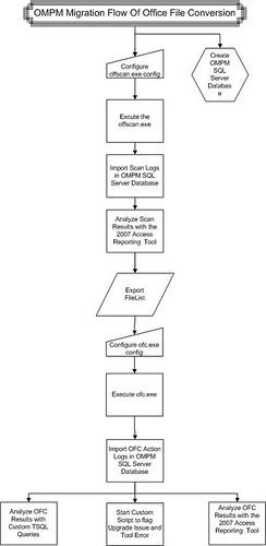 OMPM Migration Flow Of Office File Conversion