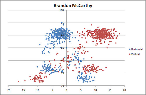 Brandon McCarthy Horizontal vs Vertical Break