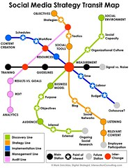 Social Media Strategy Transit Map