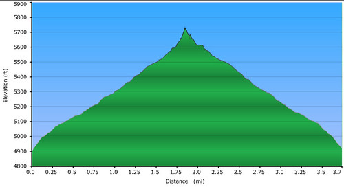 Stonewall Peak Vertical Profile