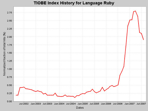 Peak Ruby… bitches!