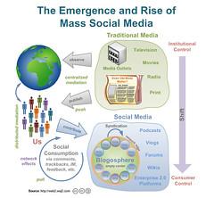 How-Social-Media-Works