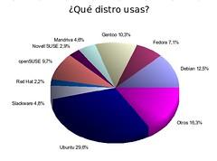 Pregunta 1 Encuesta DesktopLinux 2006