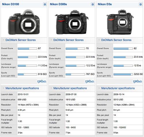 DxOMark - Compare sensors