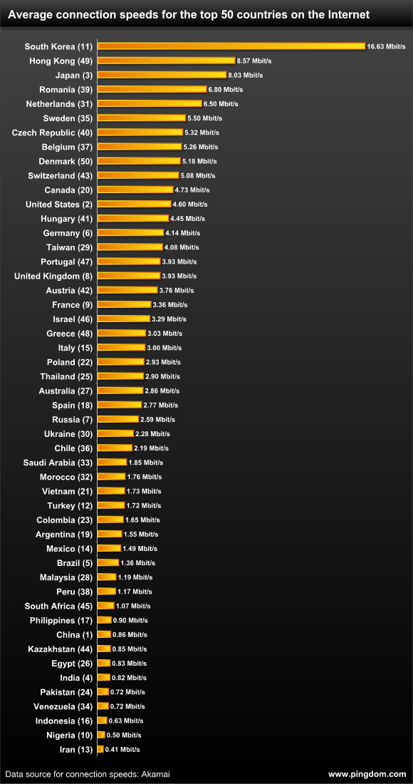 Average Internet connection speeds for 50 countries