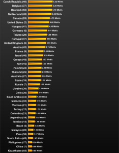 Average internet connection speeds for countries also the real users across world rh royal pingdom
