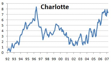 Charlottes the only city profiled with housing prices on the rise.