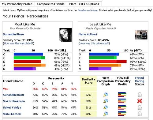 personality comparison