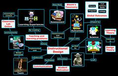 Instructional Design Mind Map
