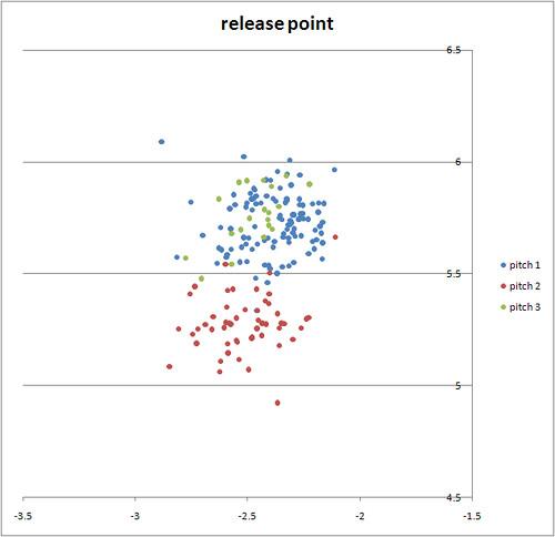 Volquez Release Point