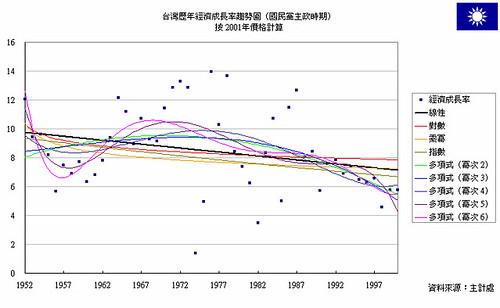 經濟成長率「一半」的真相(比較篇)
