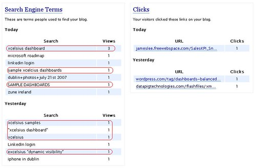 Xcelsius Keyword Blog Hits