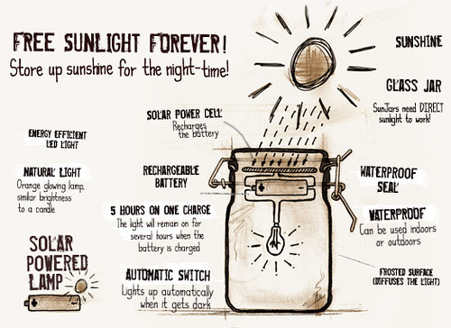 Sun Jar (how it works)
