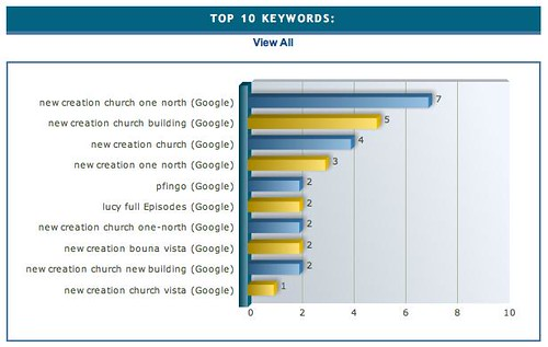 2007-09-17 Top 10 keywords leading to my site