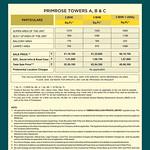 ambika-floreance-park-primerose-tower-price-list-subvention