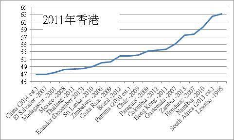 香港的不光彩地方─堅尼系數   劉山青   香港獨立媒體網