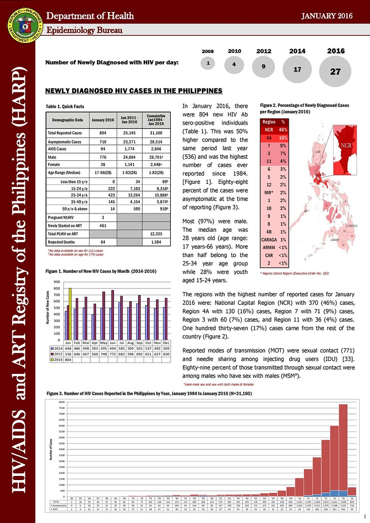 doh aids 2016, hiv doh 2016, harp doh 2016, aids registry for january 2016, hiv in the philippines, how many hiv in 2016, bakla, baklapoako.com, bakla po ako, department of health november aids registry, philippine national aids council january aids registry, hiv statistics in january 2016, hiv surveillance 2015 january free hiv checkup philippines 2016, LOVEYOURSELF, hiv blogger philippines, lgbt blogger philippines