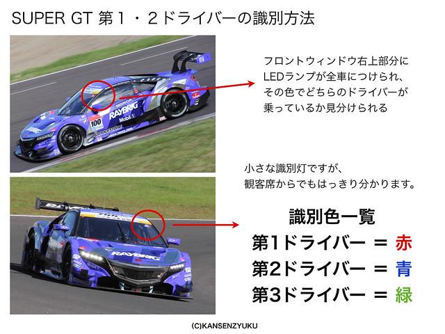 SUPER GTドライバーの見分け方