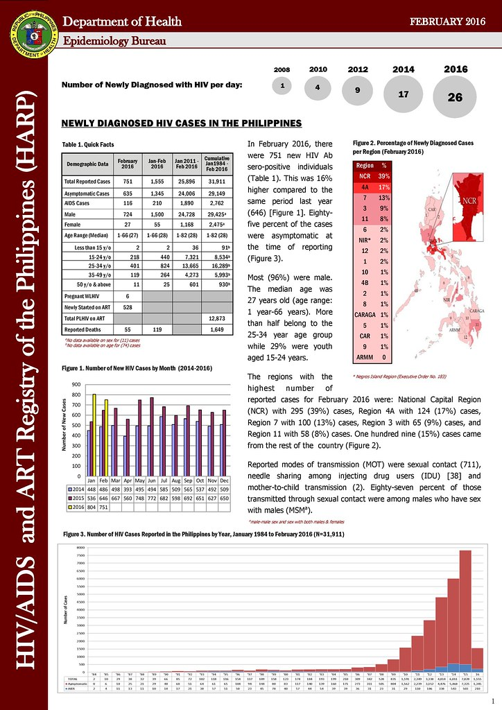 doh aids 2016, hiv doh 2016, harp doh 2016, aids registry for february 2016, hiv in the philippines, how many hiv in 2016, bakla, baklapoako.com, bakla po ako, department of health november aids registry, philippine national aids council november aids registry, hiv statistics in february 2016, hiv surveillance february 2016, free hiv checkup philippines 2016, LOVEYOURSELF, hiv blogger philippines, lgbt blogger philippines, gay blogger philippines, gay blogger asia, best gay blogger philippines, best gay blogger asia, lgbt blogger philippines, lgbt blogger asia, joemar belleza, hiv advocate philippines, hiv awareness efforts philippines
