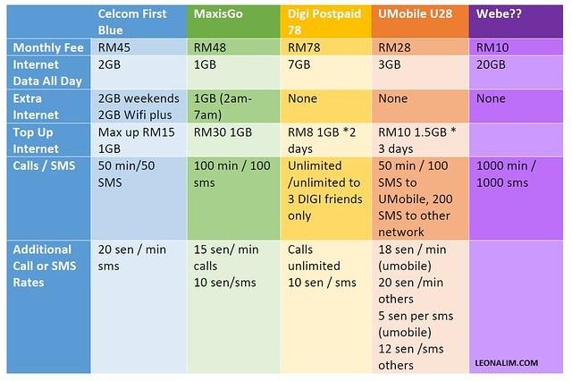 mobile plans comparison