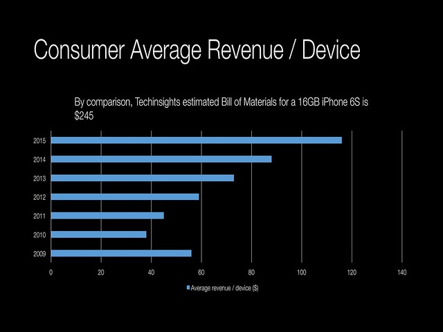 Consumer average revenue / device