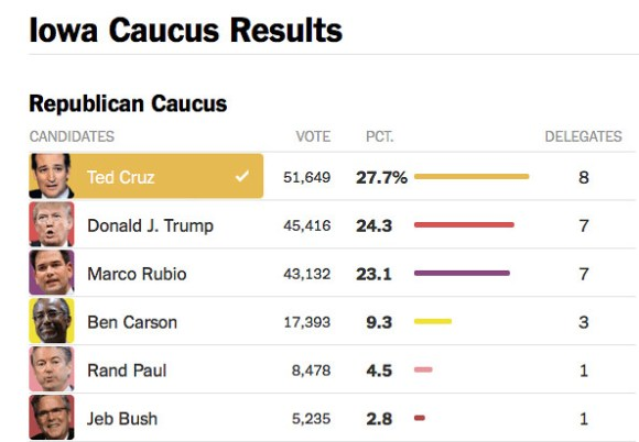 Iowa Caucus 2016 Results