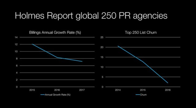 Aggregate billings growth & top 250 list churn