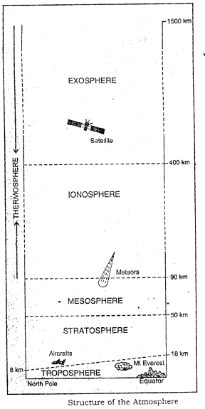 icse-solutions-for-class-9-geography-composition-and-structure-of-the-atmosphere - 8