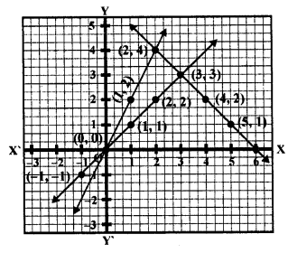 rd-sharma-class-10-solutions-chapter-3-pair-of-linear-equations-in-two-variables-ex-3-2-37.3