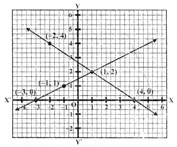 rd-sharma-class-10-solutions-chapter-3-pair-of-linear-equations-in-two-variables-ex-3-2-28.11