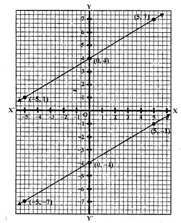 rd-sharma-class-10-solutions-chapter-3-pair-of-linear-equations-in-two-variables-ex-3-2-15.2