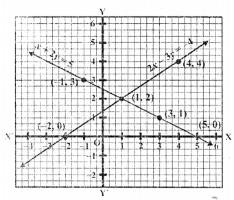 rd-sharma-class-10-solutions-chapter-3-pair-of-linear-equations-in-two-variables-ex-3-2-28.8