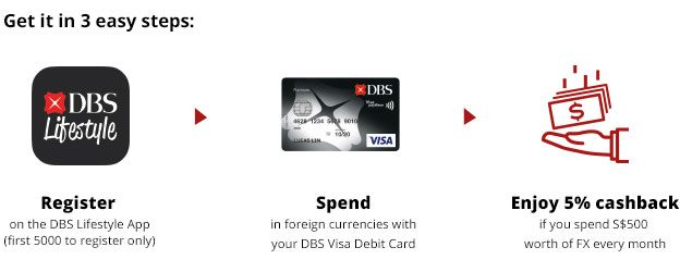 How I Save Money Shopping Online With DBS Multi-Currency Account - TYPICALBEN.COM - Fashion. Travel. Lifestyle