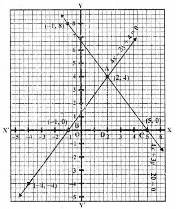 rd-sharma-class-10-solutions-chapter-3-pair-of-linear-equations-in-two-variables-ex-3-2-26.1