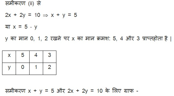 NCERT Maths Textbook Solutions For Class 10 Hindi Medium Pairs of Linear Equations in Two Variables (Hindi Medium) 3.2 16