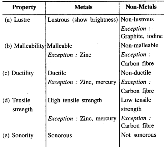 New Simplified Chemistry Class 7 Icse Solutions Metals
